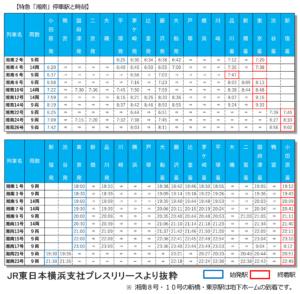 2021年3月13日ダイヤ改正特急湘南時刻表